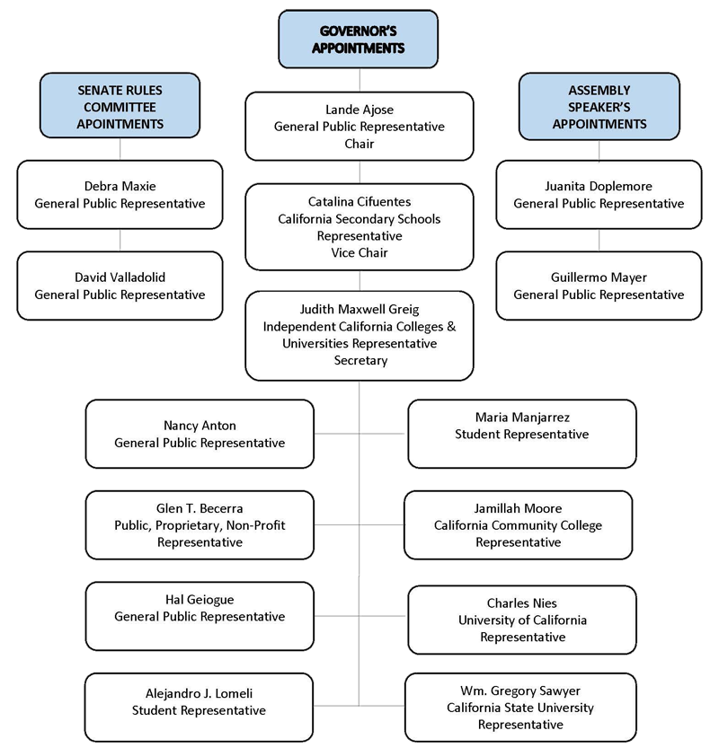 Commission Member Org Chart